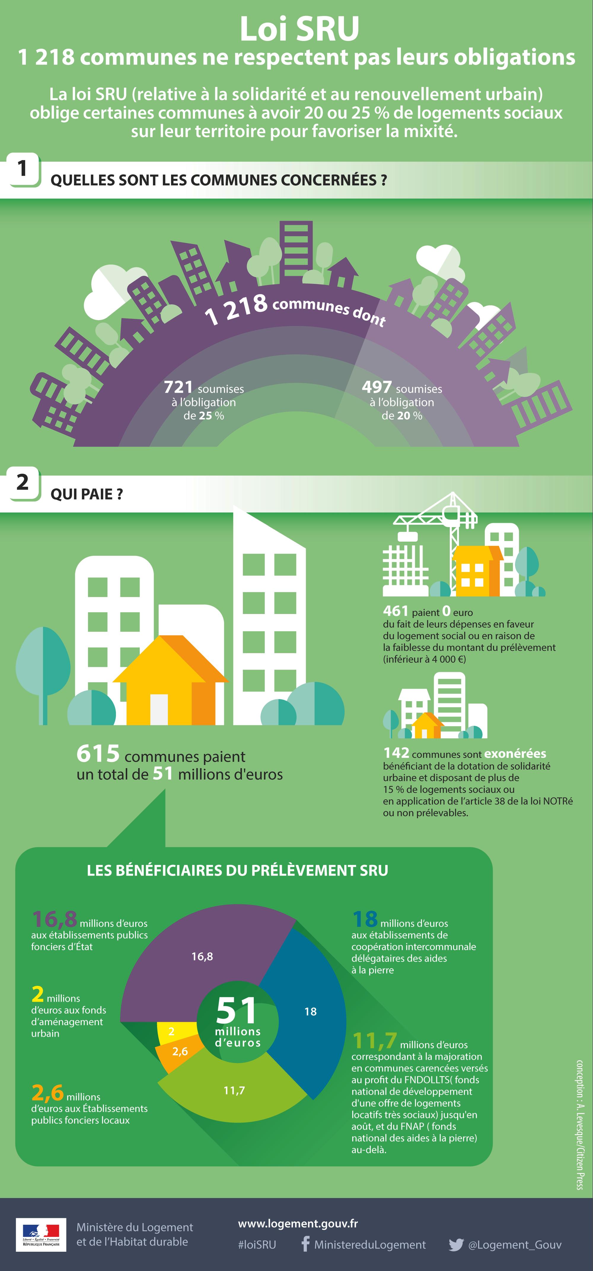 Infographie Bilan Loi SRU 2016